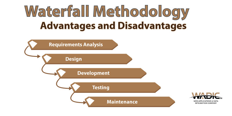 6 Advantages And Disadvantages Of The Waterfall Model Wadic