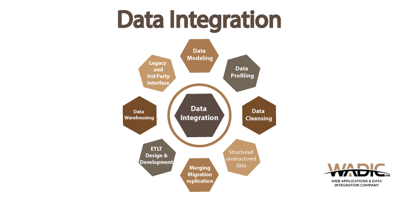Importance of data integration