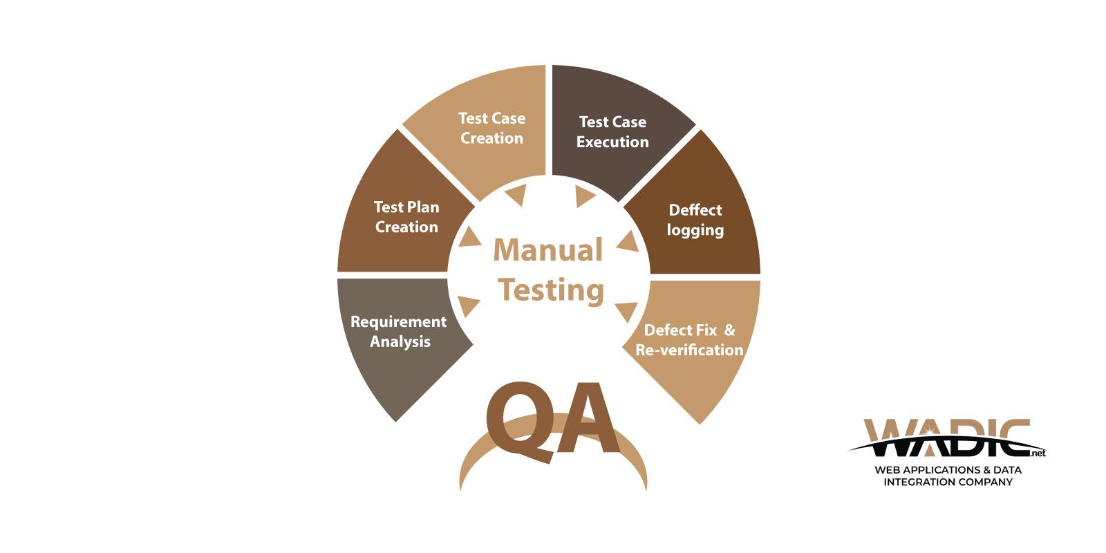 QA and Manual Testing
