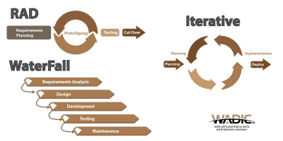 Differences Between Waterfall And Iterative Model