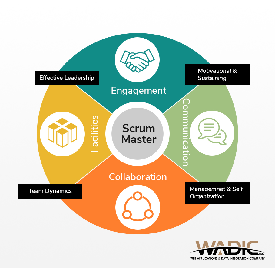 Scrum Master methodologies