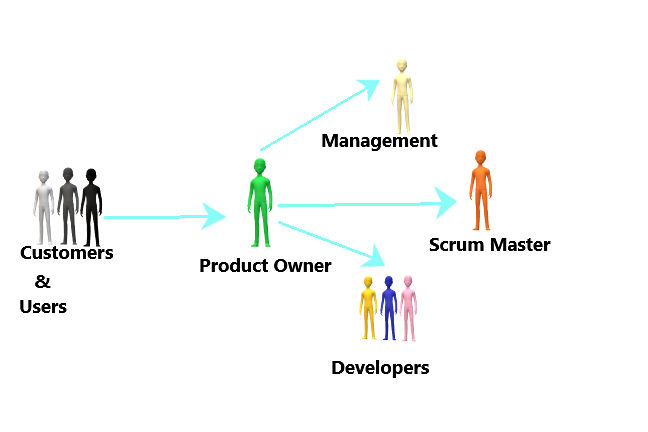 The Roles and Responsibilities of Agile Product Owner