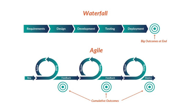 Waterfall VS Agile VS Scrum Project Management Methodologies