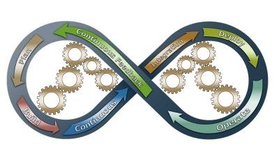 Waterfall agile scrum project management methodologies