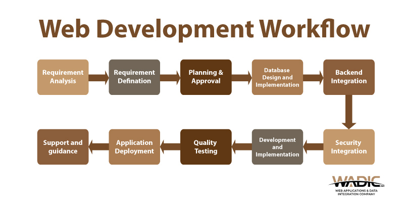 What is The Best Web Development Workflow?