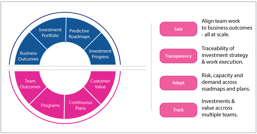 agile management services on Wadic
