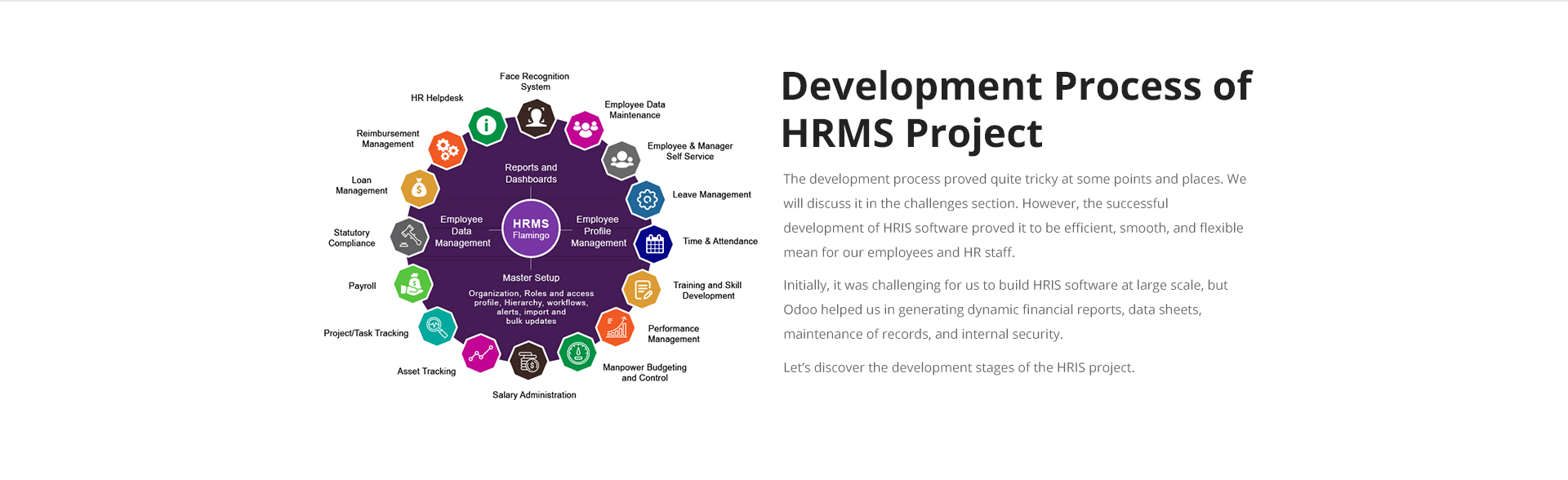 Development-process of HRM