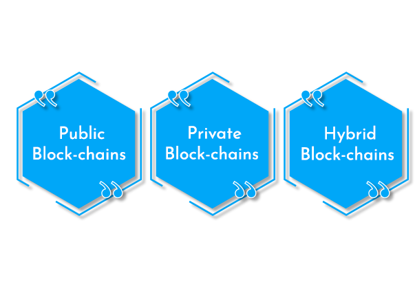 Types of Block Chain